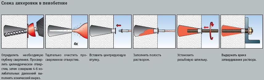 Пример использования химического анкера в пенобетоне